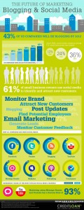 2012-future-blogging-social-media-marketing-infographic