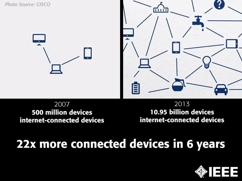 internet connected devices 2013