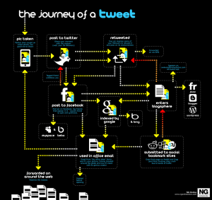 complete graph of a tweet in social media world