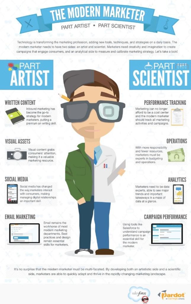 modern marketer social media